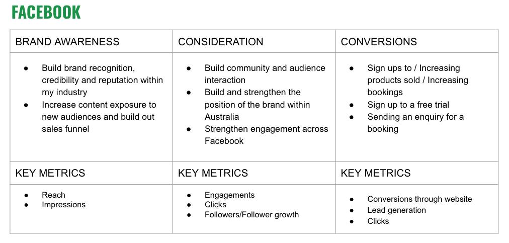 Image of brand awareness goals and key metrics for Facebook